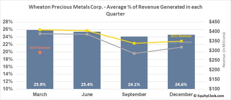 Wheaton Precious Metals Corp. (TSE:WPM.TO) Revenue Seasonality
