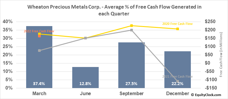 Wheaton Precious Metals Corp. (NYSE:WPM) Free Cash Flow Seasonality