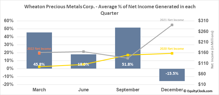 Wheaton Precious Metals Corp. (NYSE:WPM) Net Income Seasonality