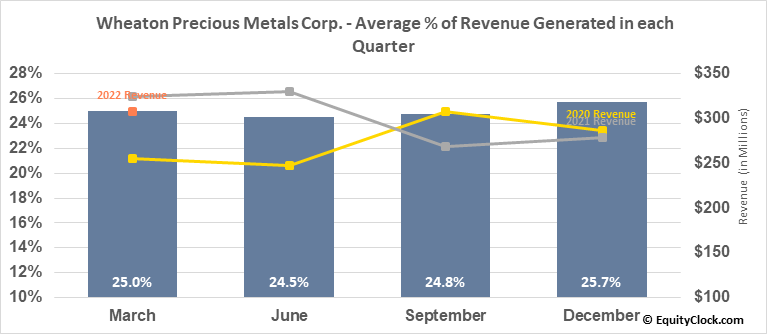 Wheaton Precious Metals Corp. (NYSE:WPM) Revenue Seasonality