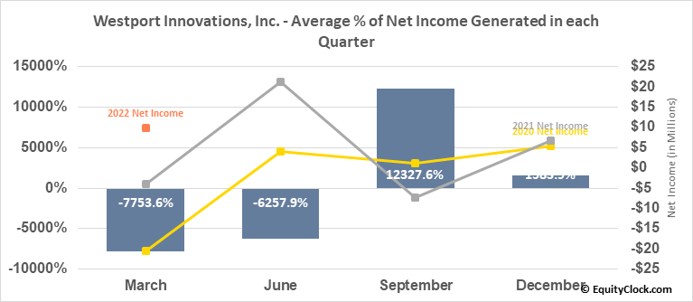 Westport Innovations, Inc. (TSE:WPRT.TO) Net Income Seasonality