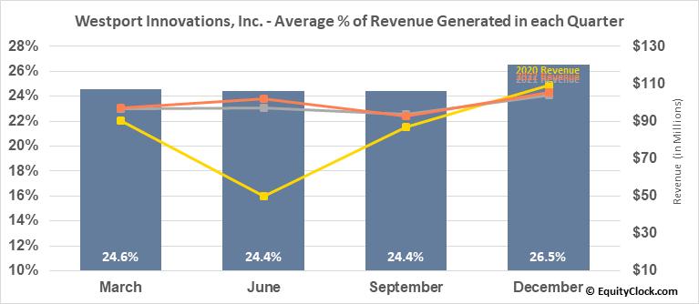 Westport Innovations, Inc. (TSE:WPRT.TO) Revenue Seasonality
