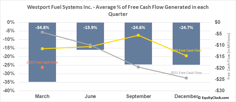 Westport Fuel Systems Inc. (NASD:WPRT) Free Cash Flow Seasonality