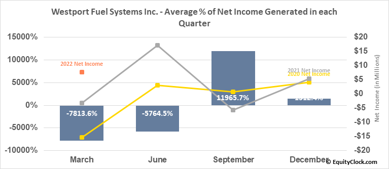 Westport Fuel Systems Inc. (NASD:WPRT) Net Income Seasonality