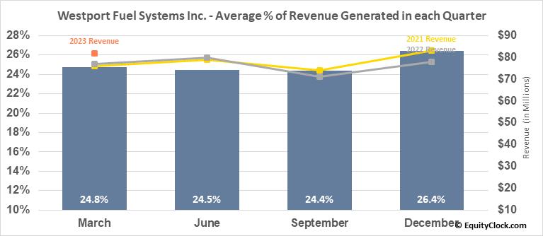 Westport Fuel Systems Inc. (NASD:WPRT) Revenue Seasonality