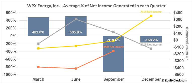 WPX Energy, Inc. (NYSE:WPX) Net Income Seasonality