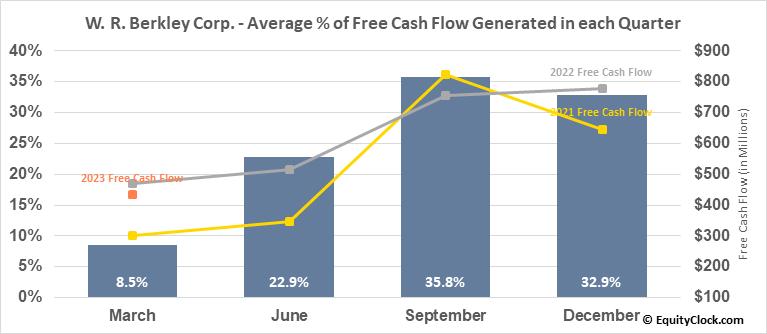 W. R. Berkley Corp. (NYSE:WRB) Free Cash Flow Seasonality