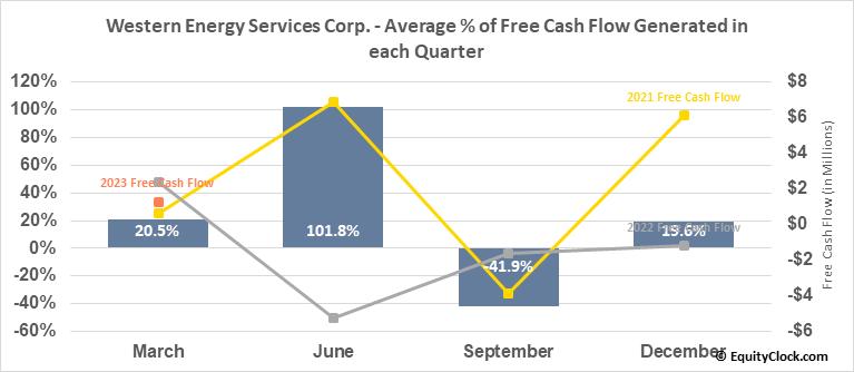 Western Energy Services Corp. (TSE:WRG.TO) Free Cash Flow Seasonality