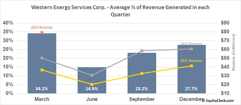 Western Energy Services Corp. (TSE:WRG.TO) Revenue Seasonality