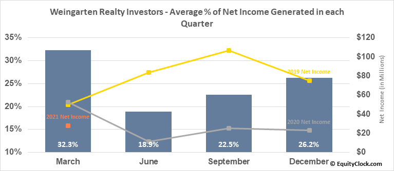 Weingarten Realty Investors (NYSE:WRI) Net Income Seasonality