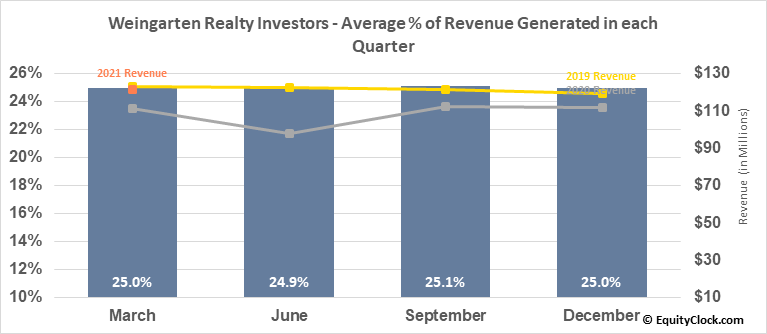 Weingarten Realty Investors (NYSE:WRI) Revenue Seasonality
