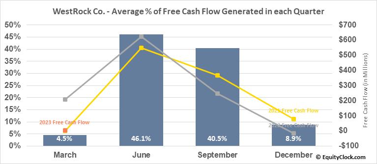 WestRock Co. (NYSE:WRK) Free Cash Flow Seasonality