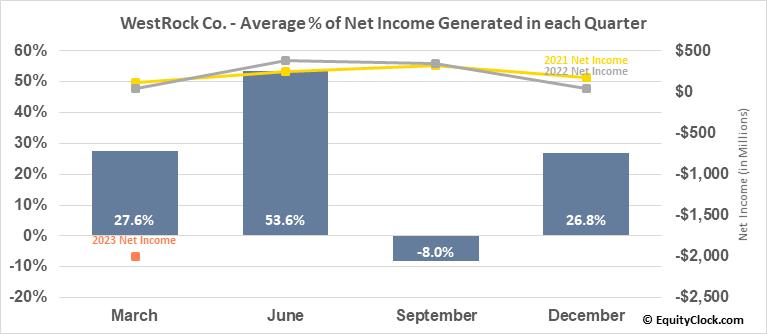 WestRock Co. (NYSE:WRK) Net Income Seasonality
