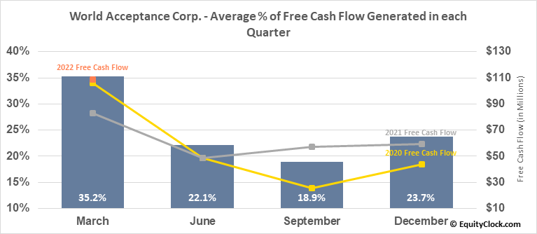 World Acceptance Corp. (NASD:WRLD) Free Cash Flow Seasonality