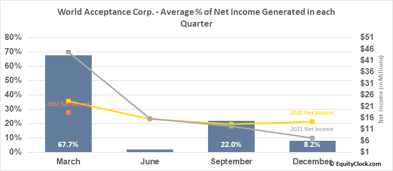 World Acceptance Corp. (NASD:WRLD) Net Income Seasonality
