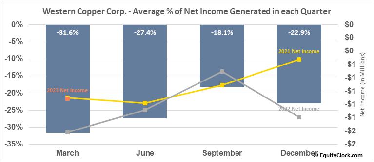 Western Copper Corp. (TSE:WRN.TO) Net Income Seasonality