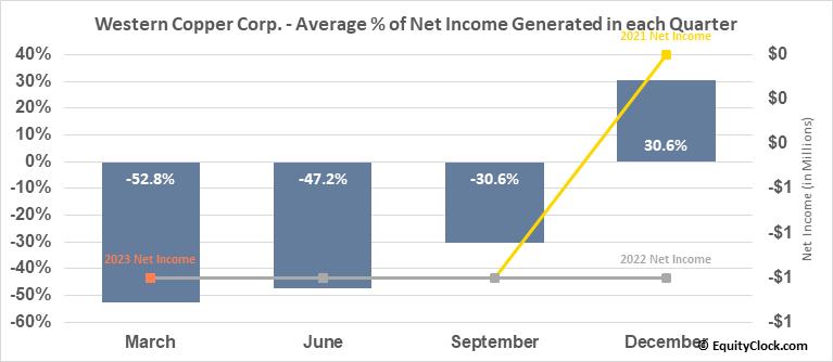 Western Copper Corp. (AMEX:WRN) Net Income Seasonality