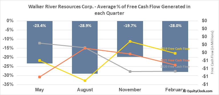 Walker River Resources Corp. (TSXV:WRR.V) Free Cash Flow Seasonality