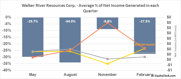 Walker River Resources Corp. (TSXV:WRR.V) Net Income Seasonality