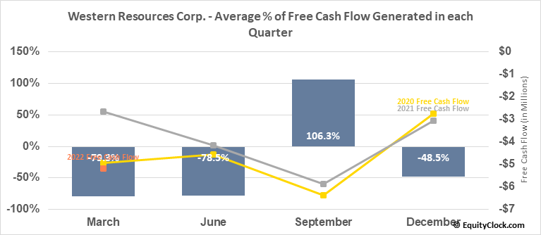 Western Resources Corp. (TSE:WRX.TO) Free Cash Flow Seasonality