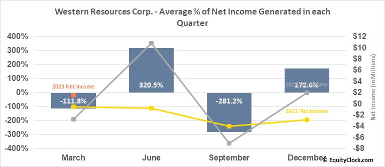 Western Resources Corp. (TSE:WRX.TO) Net Income Seasonality