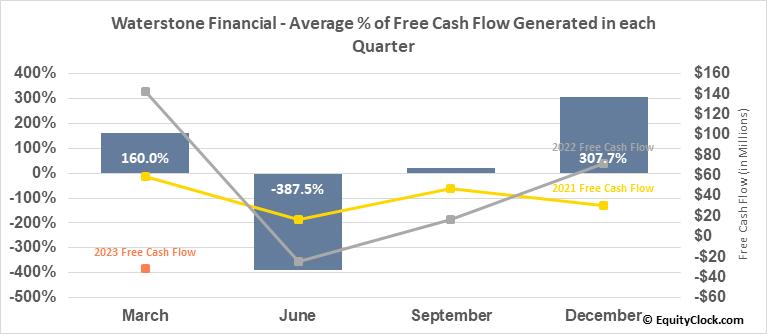 Waterstone Financial (NASD:WSBF) Free Cash Flow Seasonality