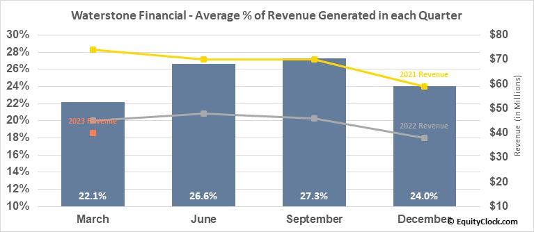 Waterstone Financial (NASD:WSBF) Revenue Seasonality