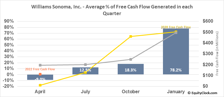 Williams Sonoma, Inc. (NYSE:WSM) Free Cash Flow Seasonality