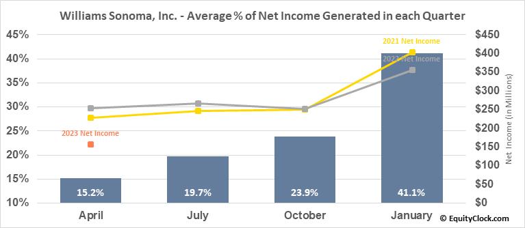 Williams Sonoma, Inc. (NYSE:WSM) Net Income Seasonality