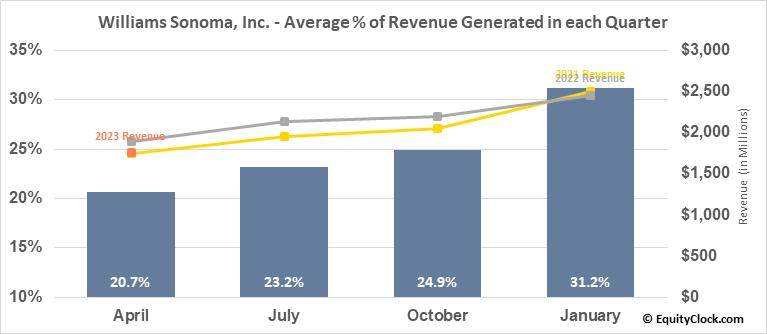 Williams Sonoma, Inc. (NYSE:WSM) Revenue Seasonality
