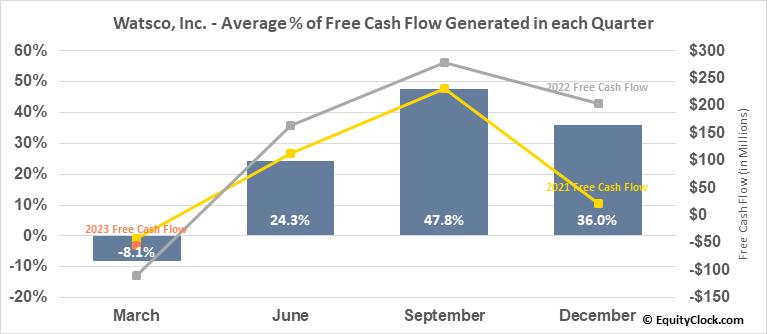 Watsco, Inc. (NYSE:WSO) Free Cash Flow Seasonality
