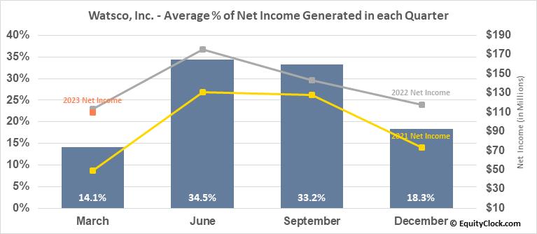 Watsco, Inc. (NYSE:WSO) Net Income Seasonality