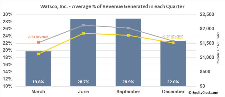 Watsco, Inc. (NYSE:WSO) Revenue Seasonality