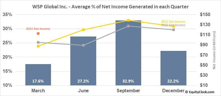 WSP Global Inc. (TSE:WSP.TO) Net Income Seasonality
