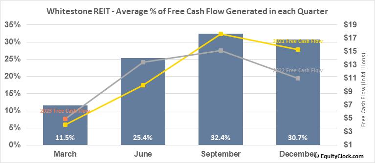 Whitestone REIT (NYSE:WSR) Free Cash Flow Seasonality