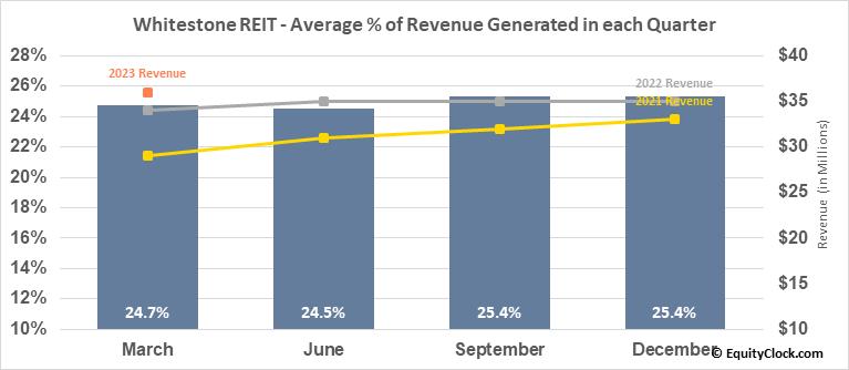 Whitestone REIT (NYSE:WSR) Revenue Seasonality
