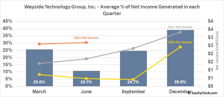 Wayside Technology Group, Inc. (NASD:WSTG) Net Income Seasonality