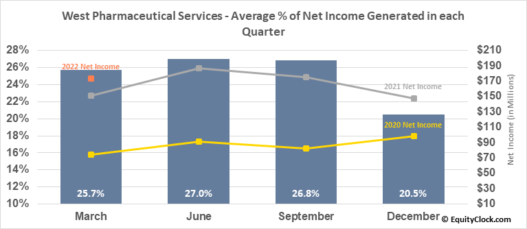 West Pharmaceutical Services (NYSE:WST) Net Income Seasonality