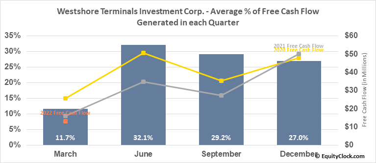Westshore Terminals Investment Corp. (TSE:WTE.TO) Free Cash Flow Seasonality