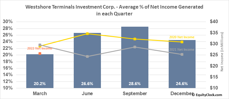 Westshore Terminals Investment Corp. (TSE:WTE.TO) Net Income Seasonality