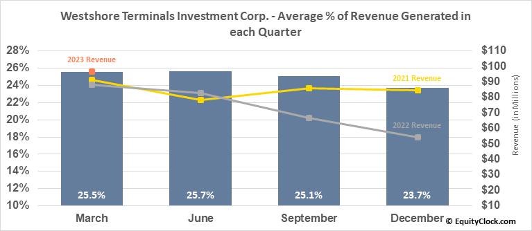 Westshore Terminals Investment Corp. (TSE:WTE.TO) Revenue Seasonality