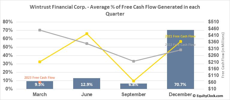 Wintrust Financial Corp. (NASD:WTFC) Free Cash Flow Seasonality
