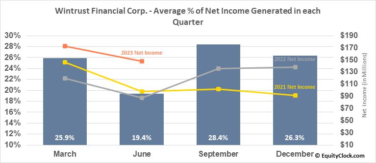 Wintrust Financial Corp. (NASD:WTFC) Net Income Seasonality