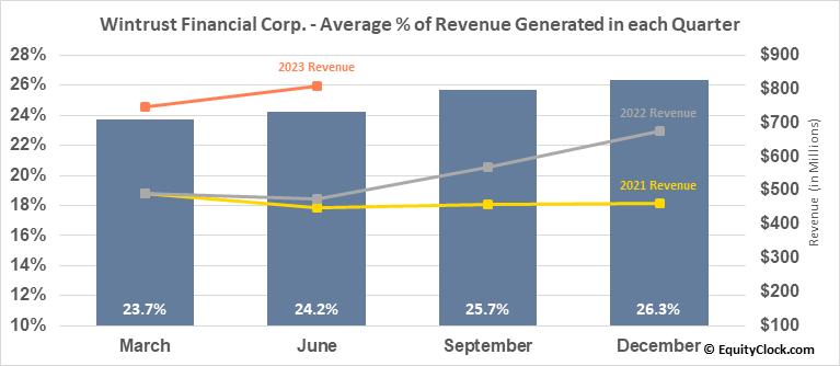 Wintrust Financial Corp. (NASD:WTFC) Revenue Seasonality