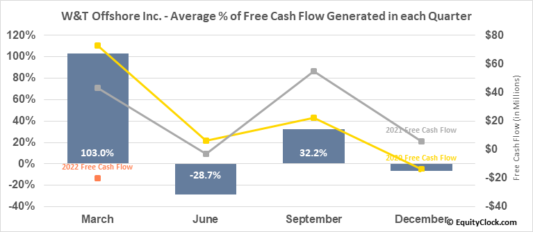 W&T Offshore Inc. (NYSE:WTI) Free Cash Flow Seasonality