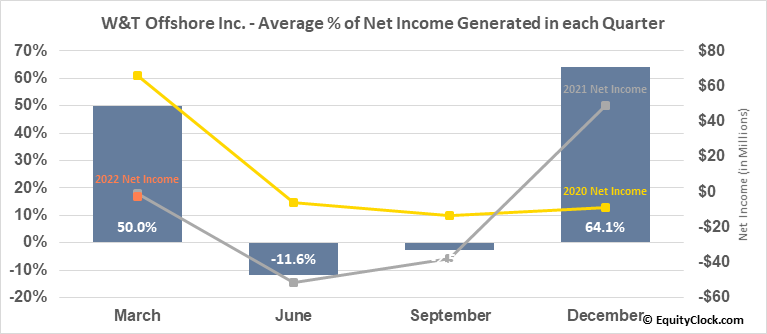 W&T Offshore Inc. (NYSE:WTI) Net Income Seasonality