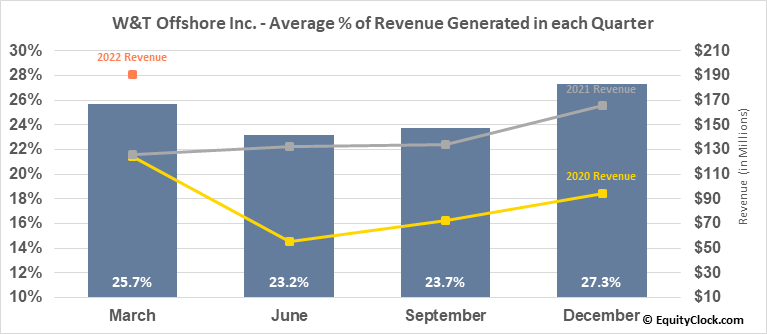 W&T Offshore Inc. (NYSE:WTI) Revenue Seasonality
