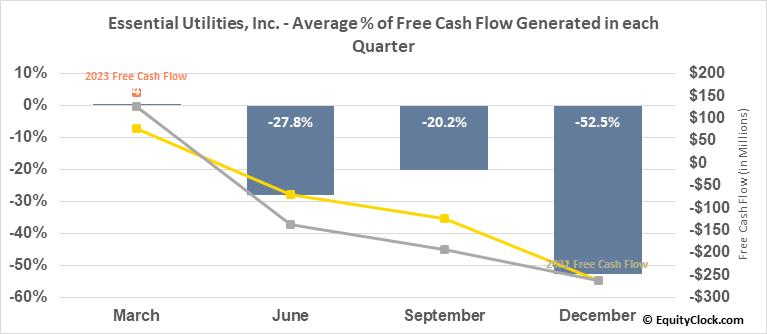 Essential Utilities, Inc. (NYSE:WTRG) Free Cash Flow Seasonality