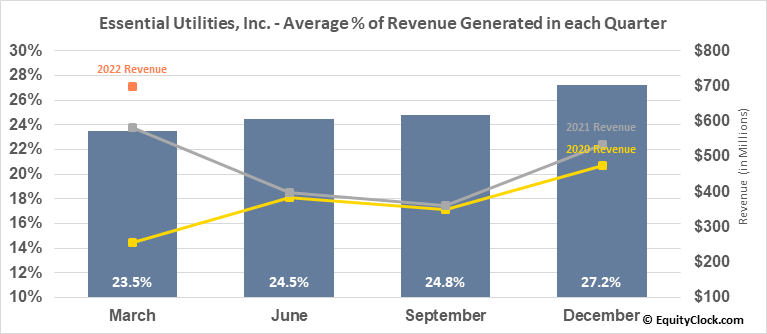 Essential Utilities, Inc. (NYSE:WTRG) Revenue Seasonality