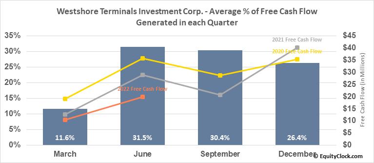 Westshore Terminals Investment Corp. (OTCMKT:WTSHF) Free Cash Flow Seasonality